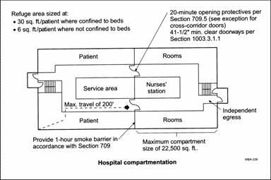 Ibc Area Of Use Smoke Rated Room